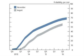 A graph showing the percentage probability for when the Bank of England Base Rate may rise